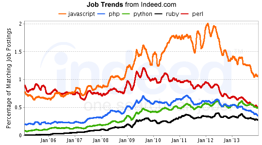 indeed-job-trends-feb20141