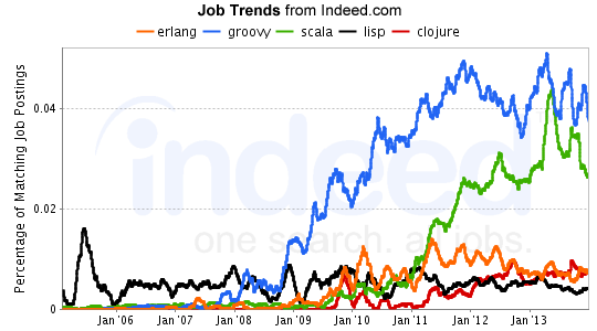 indeed-job-trends-part3-feb2014