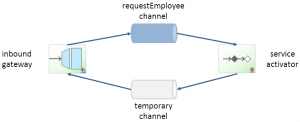 temporaryChannel