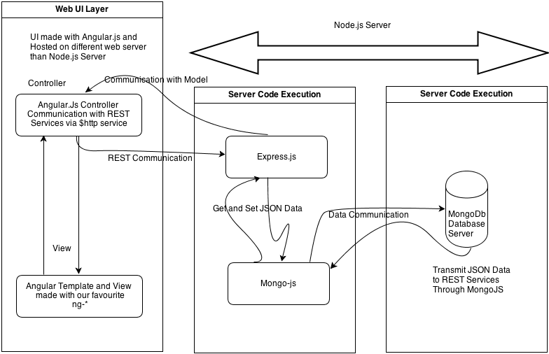 Single Page Application with Angular js, Node js and MongoDB