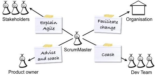 ExpectationsOnTheScrumMaster