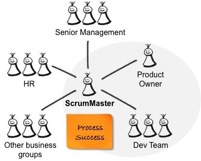 ScrumMasterRelationships