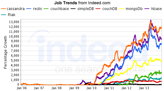 indeed-nosql-growth-feb2014
