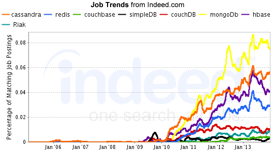 indeed-nosql-trends-feb2014