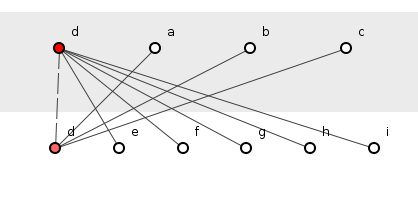 Figure 2: Dependency inversion.