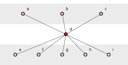 Figure 1: A simple system of nine methods.