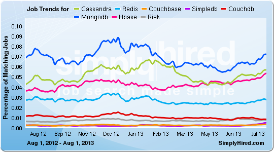 simplyhired-nosql-trends-feb2014