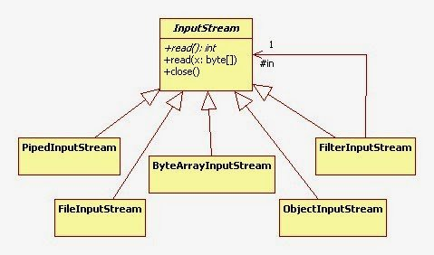 InputStream Java