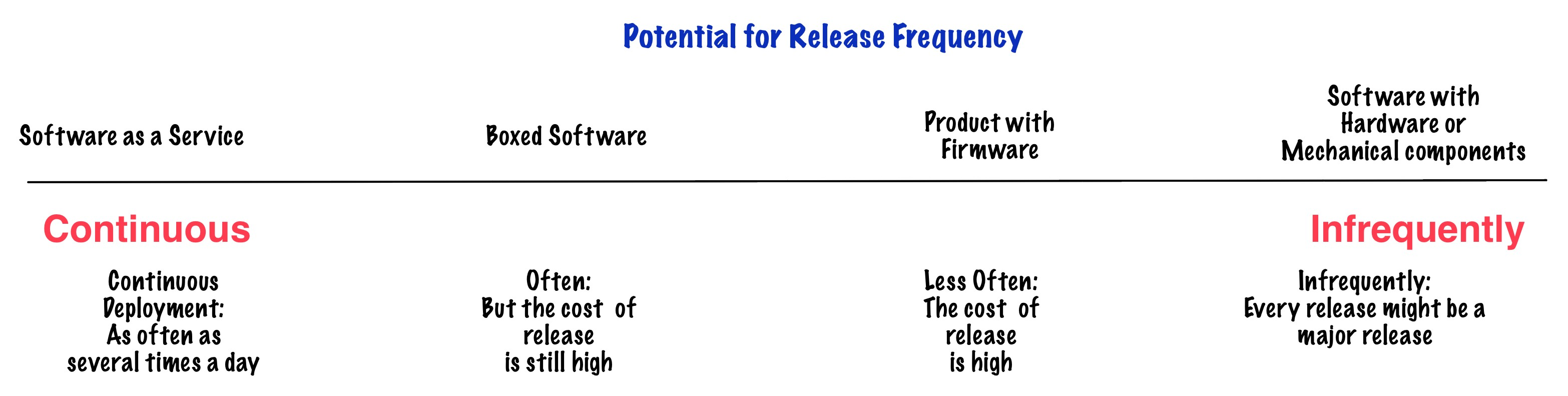 Potential for Release Frequency