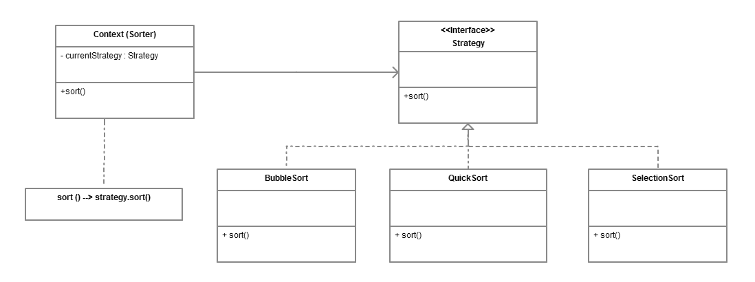 Strategy Design Pattern in Java