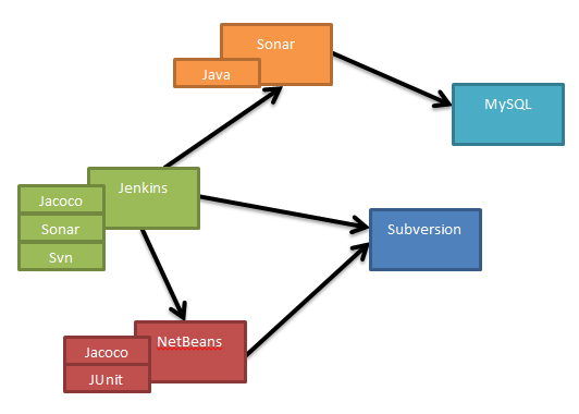 How to do Continuous Integration with Java 8, NetBeans