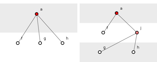Figure 1: Order-compound contingency reduction, before (left) and after (right).