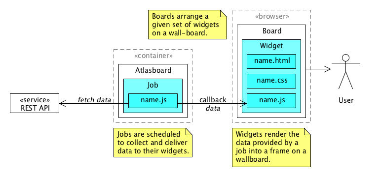 3890828144-atlasboard-structure