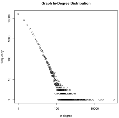 in-degree-distribution