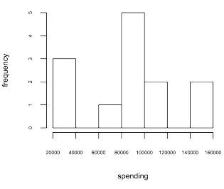 spending-histogram