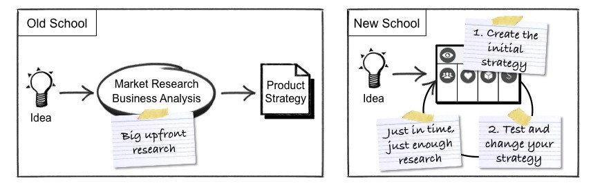 StrategyCreationApproaches