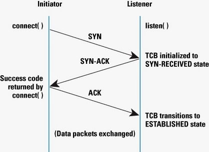 TCP Handshake Message Diagram
