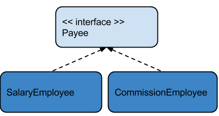 Figure 2 Abstraction in Java