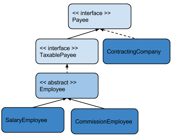 Figure 5 Abstraction in Java