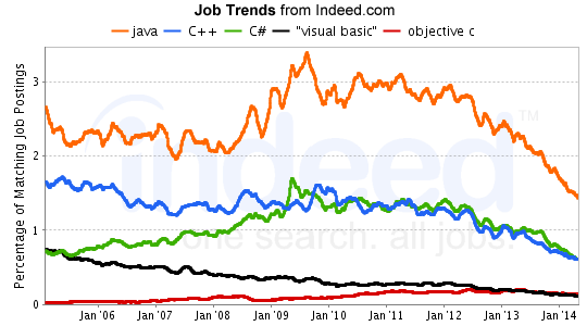 indeed-job-trends-aug20141