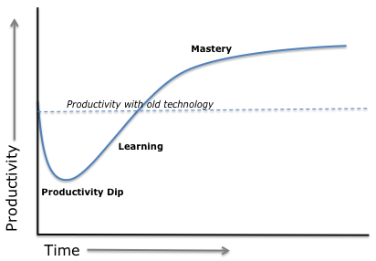 Productivity Curve