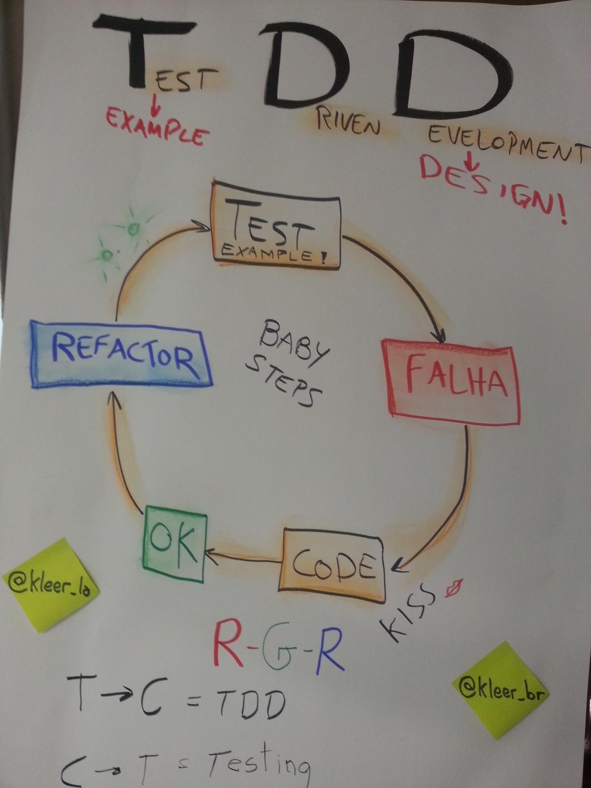 Test driven development tdd what is test driven development tdd baditri Images