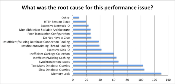 performance-issue-root-cause