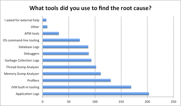 tools-used-to-find-the-root-cause
