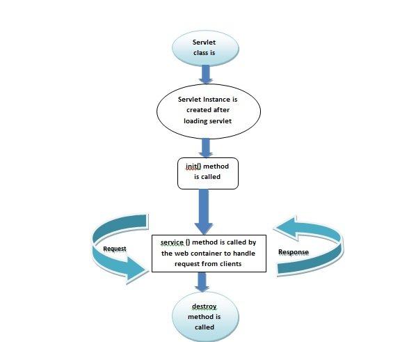 servlet  pdf example