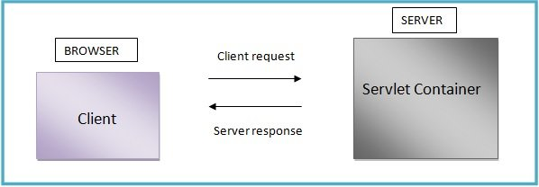Java Servlet Figure 1: servlet processing of user requests