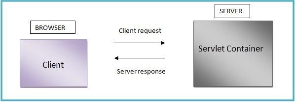 servlet jsp a tutorial second edition