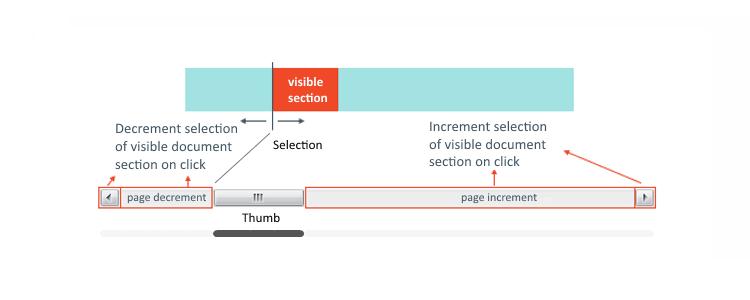 Sacrilege – a Custom SWT Scrollbar