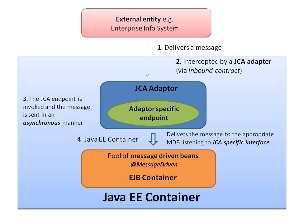 JCA based MDB