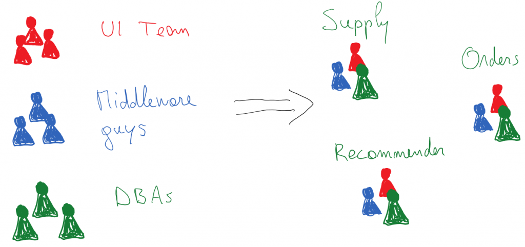 team-structure-microservices