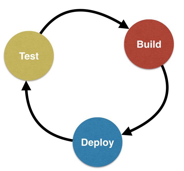 Continuous Integration, Delivery, Deployment and Maturity