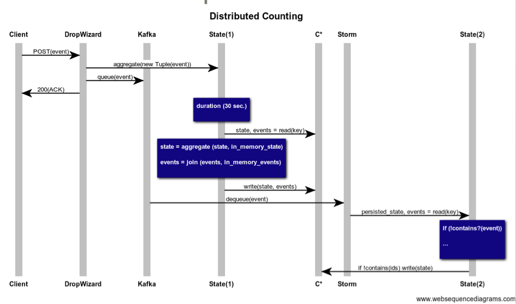 Delta architectures unifying the lambda architecture and leveraging sequencediagram ccuart Gallery