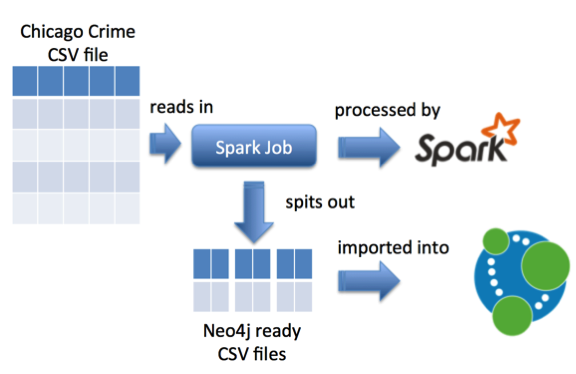 Spark: Generating CSV files to import into Neo4j | Java Code