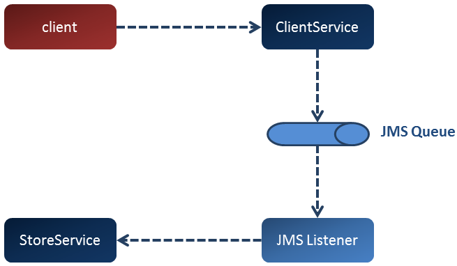 Configure a Spring JMS application with Spring Boot and annotation