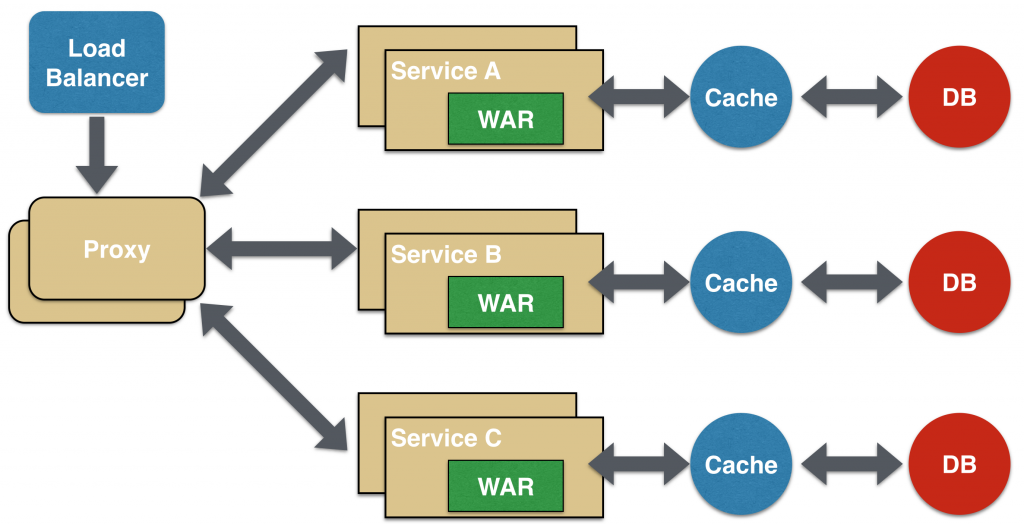 microservices-proxy-1024x525