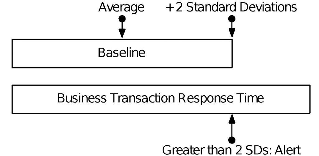 Figure 1 Evaluating BT Response Time Against its Baseline