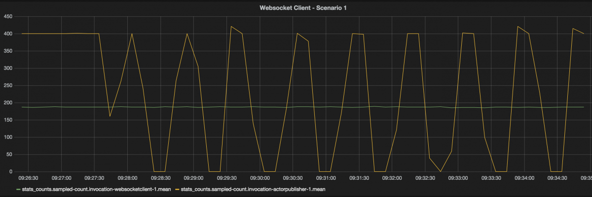 Backpressure in action with websockets and akka-streams