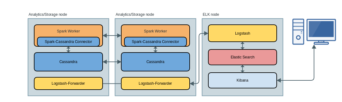 Using ELK (elasticsearch + logstash + kibana) to aggregate
