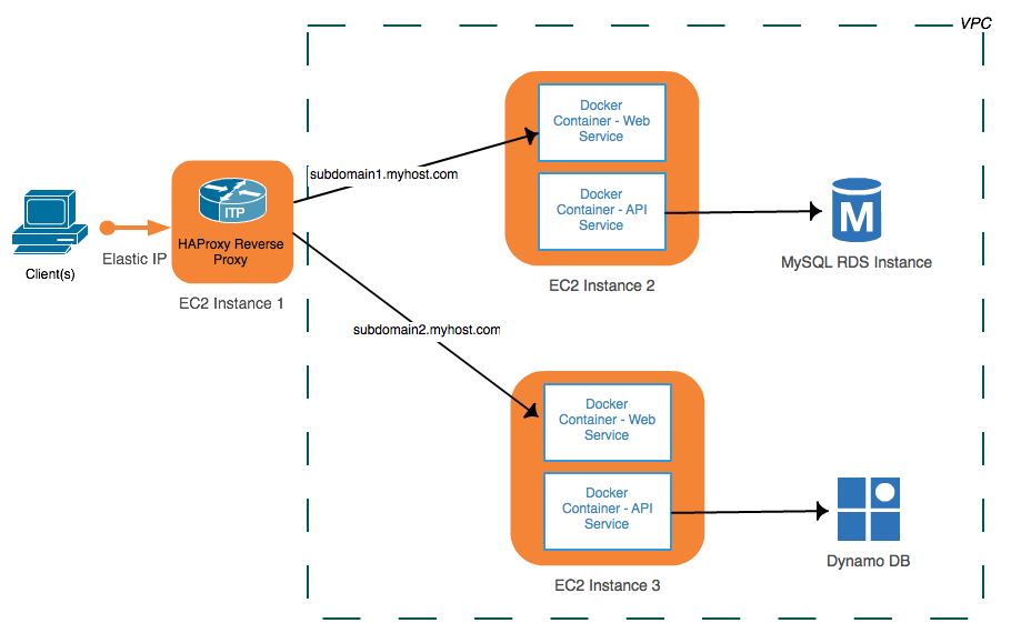 Using HAProxy as a reverse proxy for AWS microservices