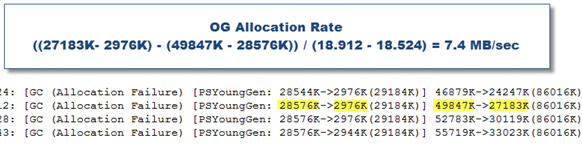JVM_OG_allocation_rate