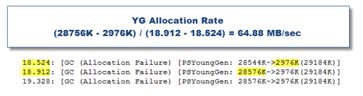 JVM_YG_allocation_rate