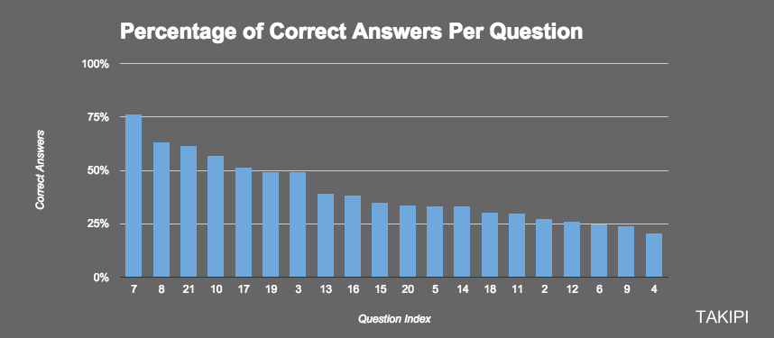On average, 41% of attempted answers were correct, which is not bad at all. The live stats of the results and questions by index are available right here. The stats for this post are a snapshot from July 26th.
