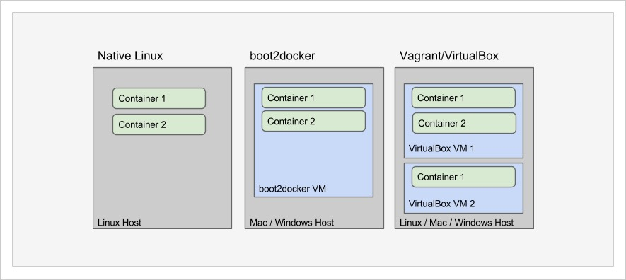 Three-options-for-running-Docker-locally1