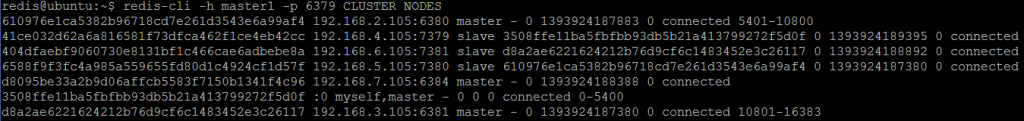 Picture 15. Redis master4 has joined the cluster.