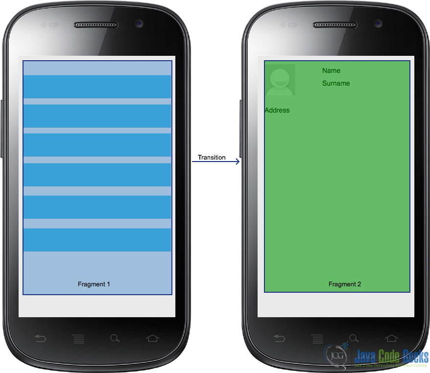 Android UI: Layouts with View Groups and Fragments   Java Code Geeks ...