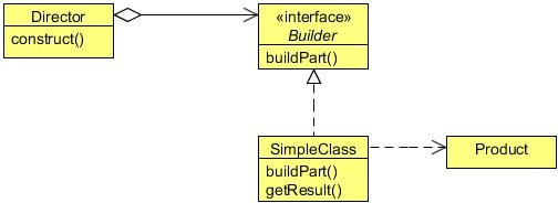Builder Design Pattern Example Java Code Geeks 2020